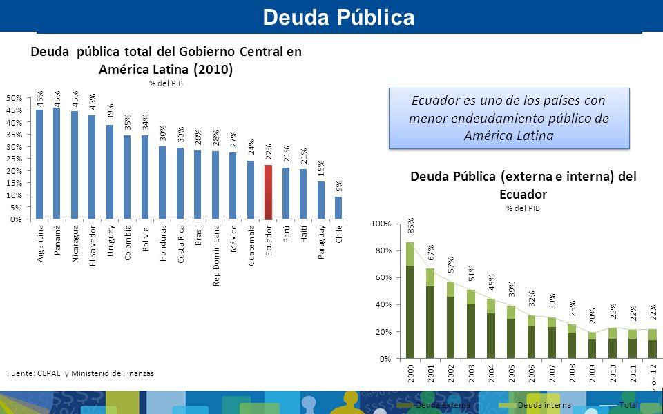 Deuda Pública (externa e interna) del Ecuador % del PIB Ecuador es uno de los países con menor endeudamiento público de América Latina Fuente: CEPAL y