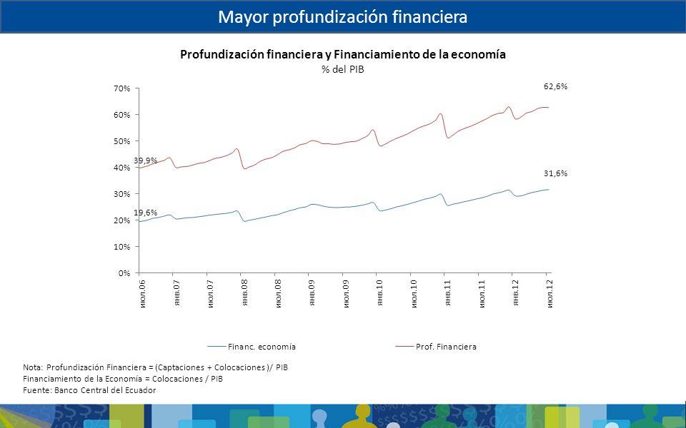 Mayor profundización financiera Profundización financiera y Financiamiento de la economía % del PIB Nota: Profundización Financiera = (Captaciones + C