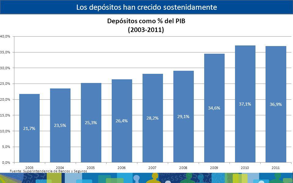 Los depósitos han crecido sostenidamente Fuente: Superintendencia de Bancos y Seguros