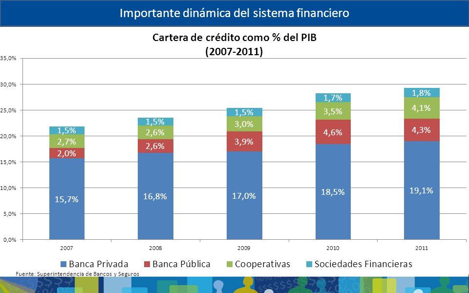 Importante dinámica del sistema financiero Fuente: Superintendencia de Bancos y Seguros