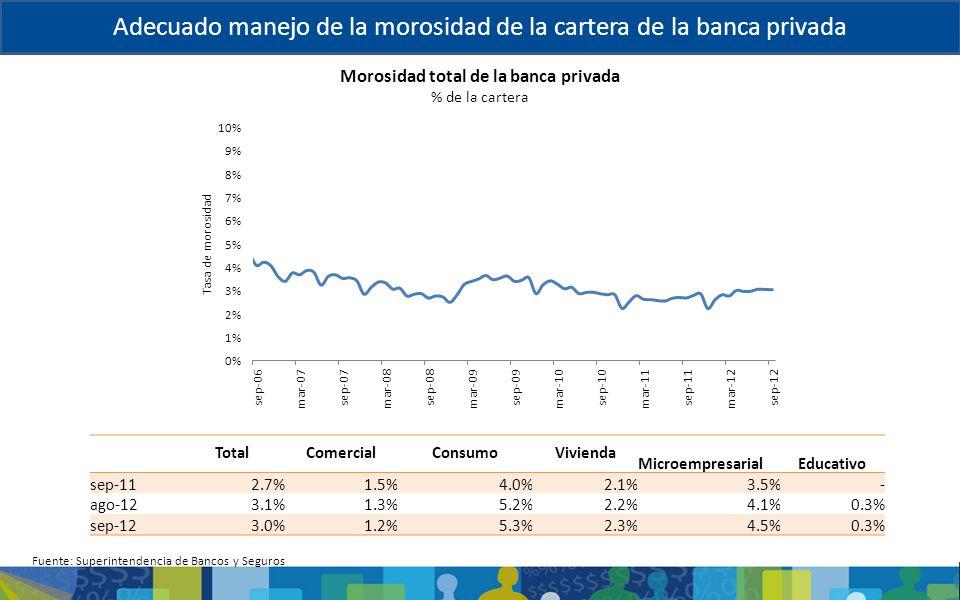 Adecuado manejo de la morosidad de la cartera de la banca privada Morosidad total de la banca privada % de la cartera Fuente: Superintendencia de Banc