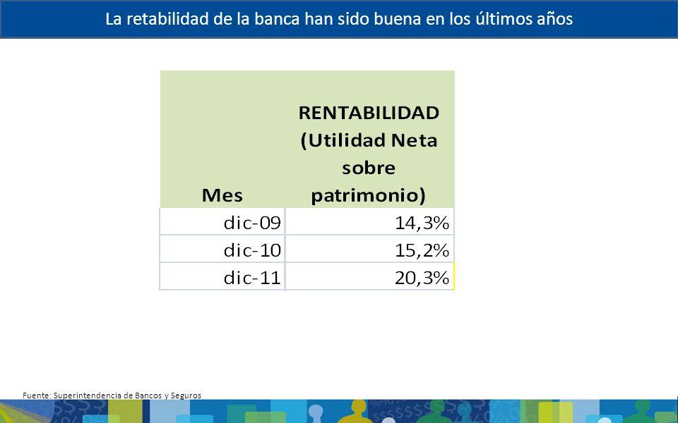 La retabilidad de la banca han sido buena en los últimos años Fuente: Superintendencia de Bancos y Seguros