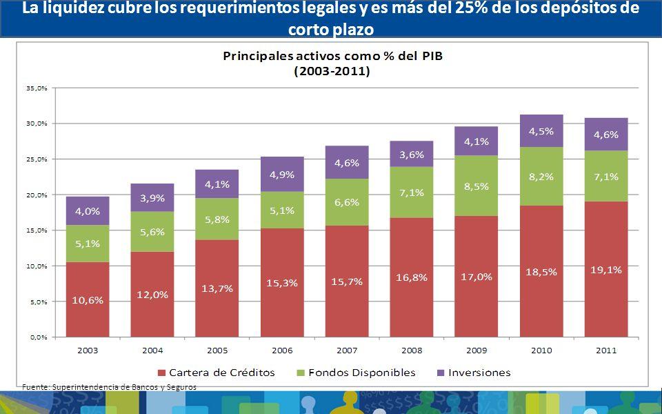 La liquidez cubre los requerimientos legales y es más del 25% de los depósitos de corto plazo Fuente: Superintendencia de Bancos y Seguros