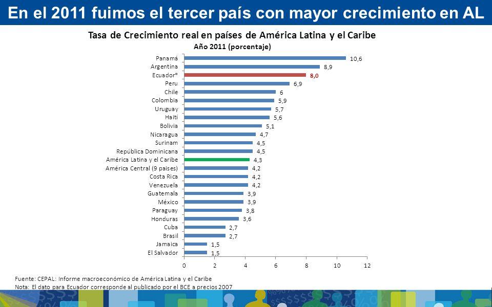 Fuente: CEPAL: Informe macroeconómico de América Latina y el Caribe Nota: El dato para Ecuador corresponde al publicado por el BCE a precios 2007 Tasa