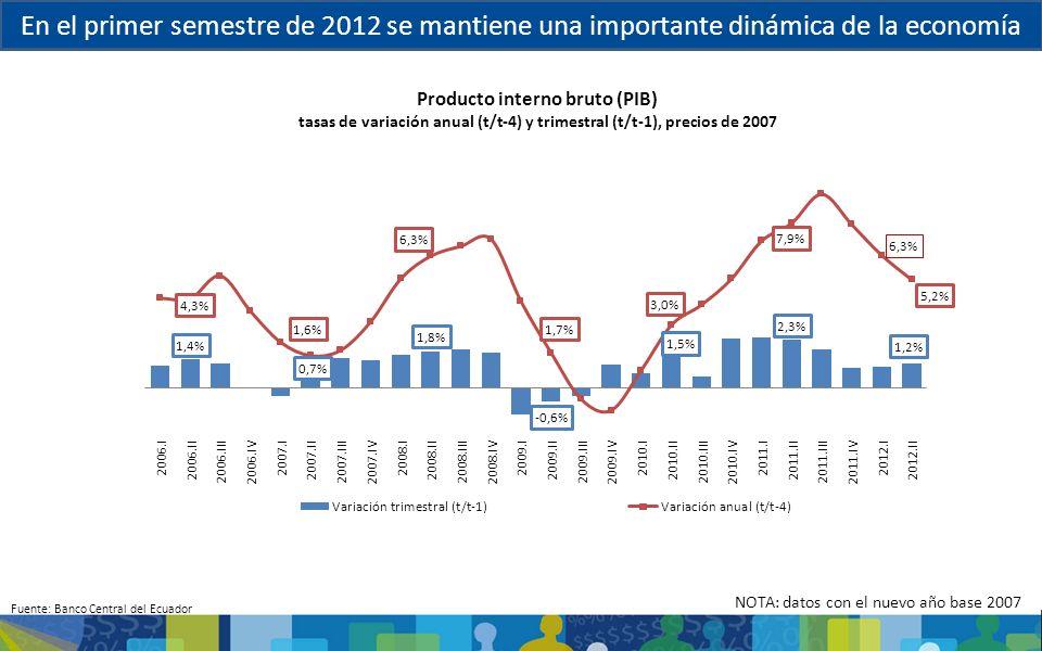 En el primer semestre de 2012 se mantiene una importante dinámica de la economía Producto interno bruto (PIB) tasas de variación anual (t/t-4) y trime
