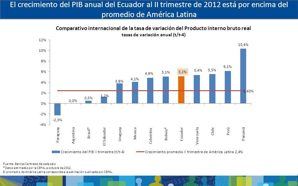 Fuente: Bancos Centrales de cada país *Datos estimados por la CEPAL a octubre de 2012. El promedio de América Latina corresponde a la estimación publi