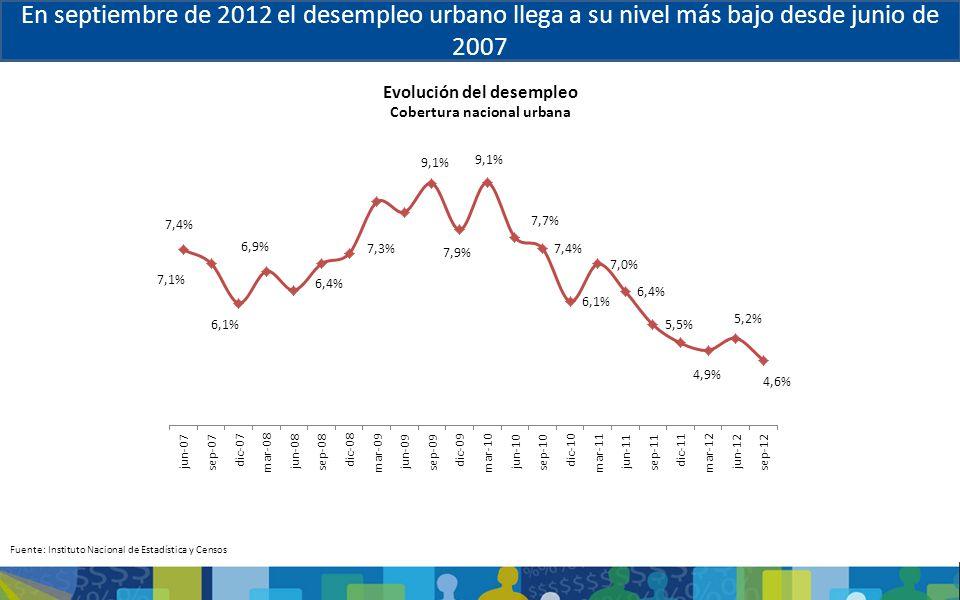 En septiembre de 2012 el desempleo urbano llega a su nivel más bajo desde junio de 2007 Evolución del desempleo Cobertura nacional urbana Fuente: Inst