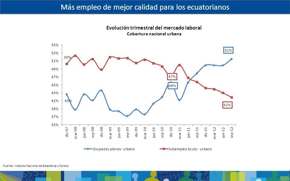 Más empleo de mejor calidad para los ecuatorianos Evolución trimestral del mercado laboral Cobertura nacional urbana Fuente: Instituto Nacional de Est