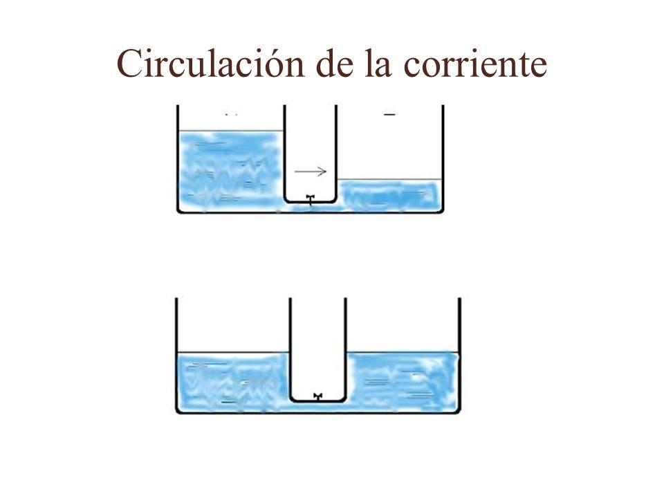Magnitudes principales y sus unidades Intensidad: cantidad de corriente que pasa por un conductor (Amperios) Tensión: es la magnitud que origina la circulación de la corriente eléctrica cuando entre dos puntos existen distintos valores (Voltio) El sentido de circulación será del mayor potencial al menor potencial.