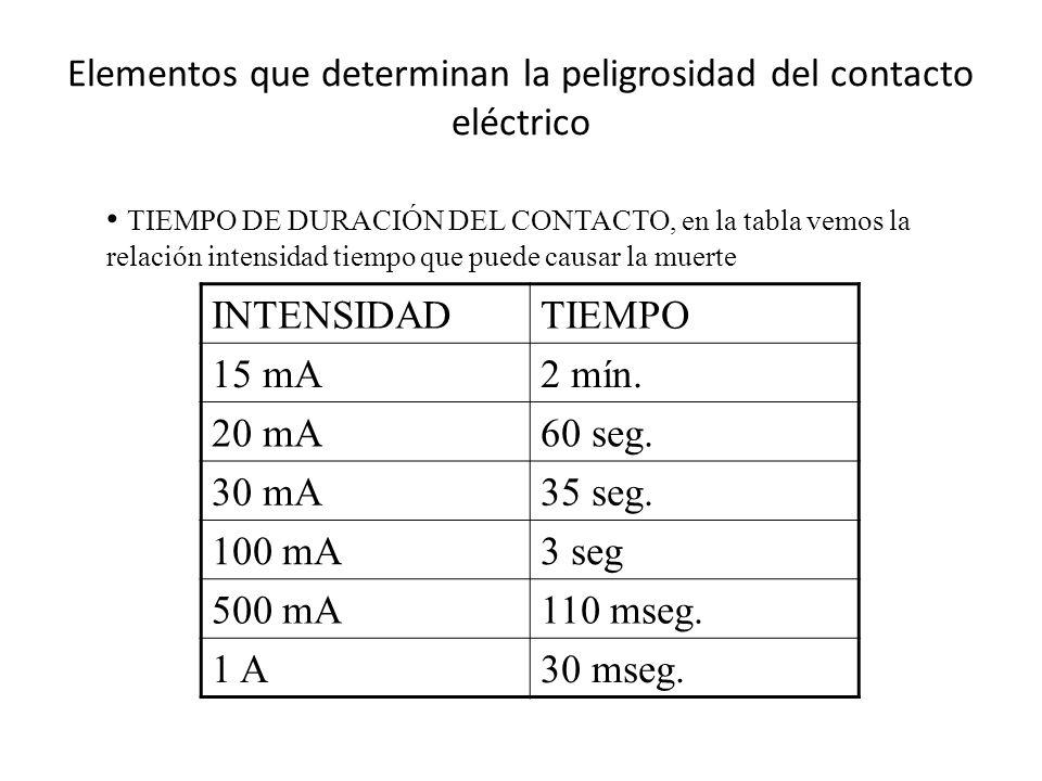 Elementos que determinan la peligrosidad del contacto eléctrico TIEMPO DE DURACIÓN DEL CONTACTO, en la tabla vemos la relación intensidad tiempo que p