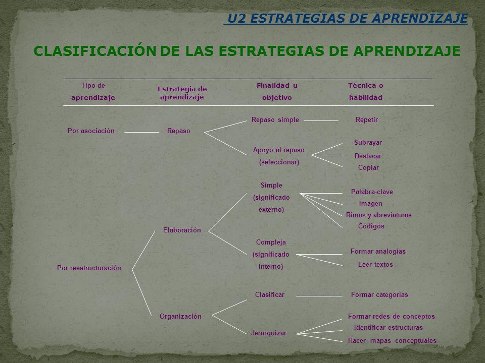 Tipo de aprendizaje Estrategia de aprendizaje Finalidad u objetivo Técnica o habilidad Repaso simple Apoyo al repaso (seleccionar) Simple (significado