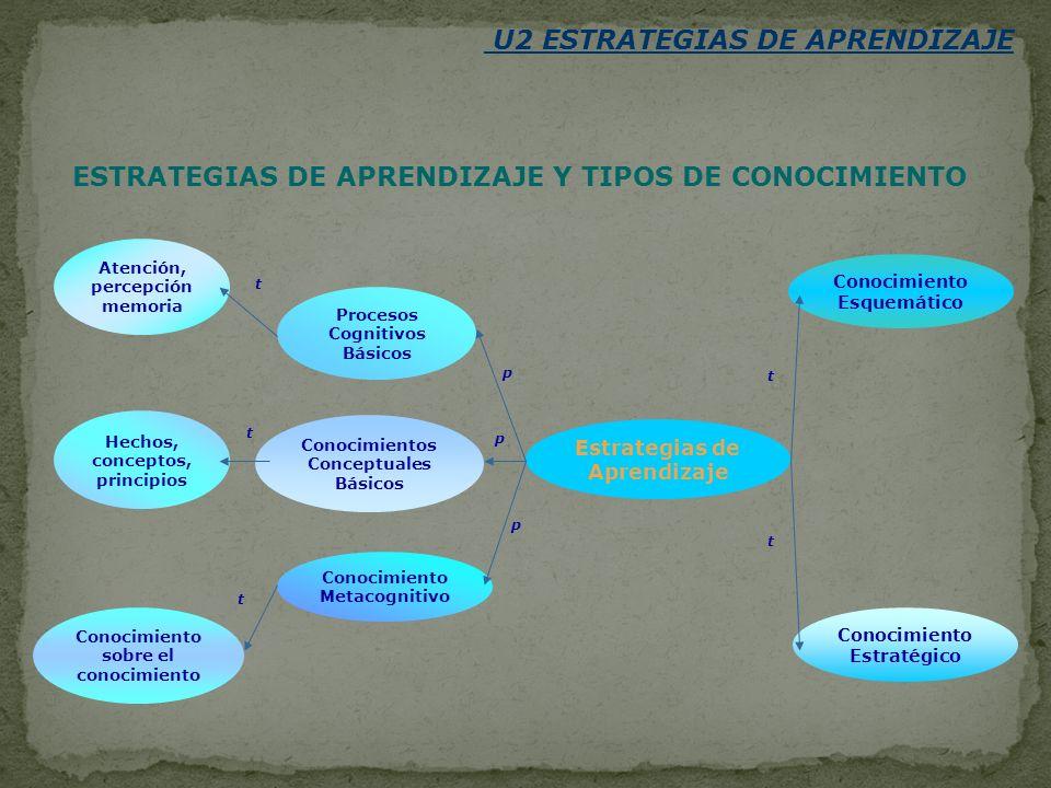 U2 ESTRATEGIAS DE APRENDIZAJE ESTRATEGIAS DE APRENDIZAJE Y TIPOS DE CONOCIMIENTO Estrategias de Aprendizaje Procesos Cognitivos Básicos Conocimientos