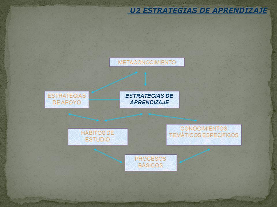 U2 ESTRATEGIAS DE APRENDIZAJE METACONOCIMIENTO ESTRATEGIAS DE APOYO ESTRATEGIAS DE APRENDIZAJE HÁBITOS DE ESTUDIO CONOCIMIENTOS TEMÁTICOS ESPECÍFICOS