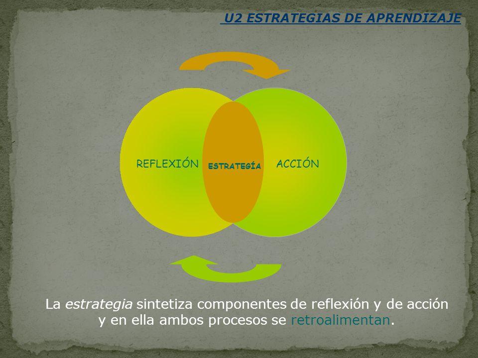 U2 ESTRATEGIAS DE APRENDIZAJE La estrategia sintetiza componentes de reflexión y de acción y en ella ambos procesos se retroalimentan. REFLEXIÓN ESTRA