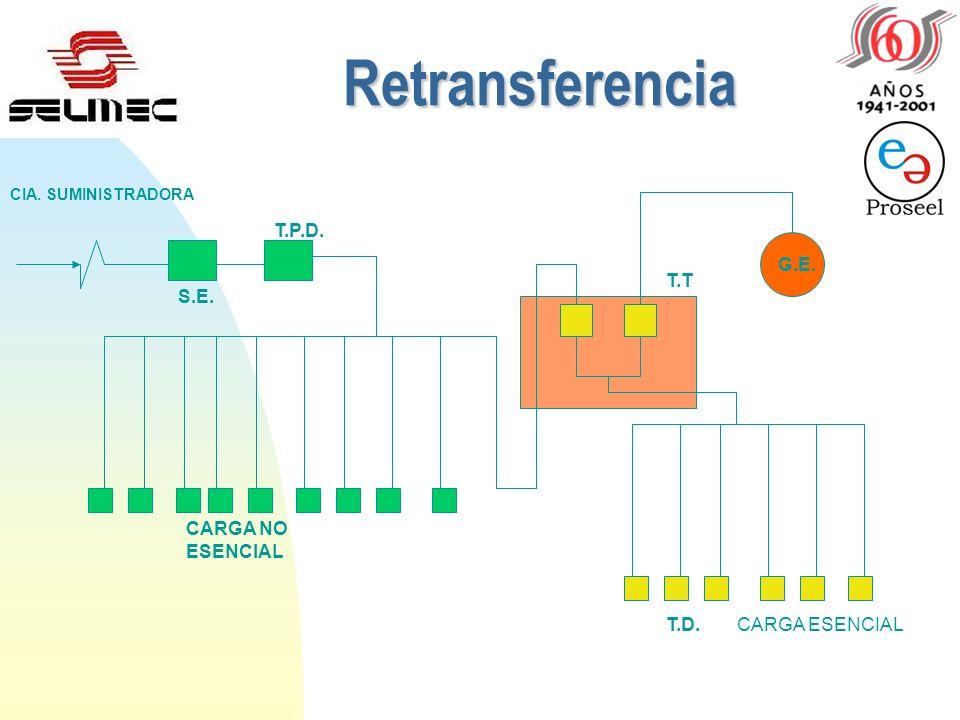 Retransferencia ¨ Cuando se restablece el sistema de suministro normal, es decir, el voltaje vuelve a los valores permisibles de operación, entonces l