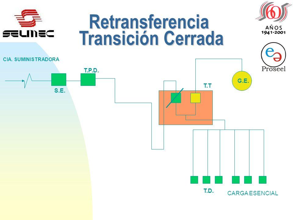 Reestablecimiento de Red Comercial Transición Cerrada S.E. T.P.D. CIA. SUMINISTRADORA CARGA ESENCIAL G.E. T.T. T.D. G.E.