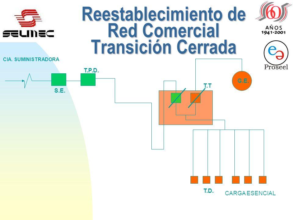 Suministro Línea Comercial Transición Cerrada (Programada) S.E. SUBESTACION ELECTRICA T.P.D. TABLERO DE PROTECCION Y DISTRIBUCION T.T. TABLERO DE TRAN