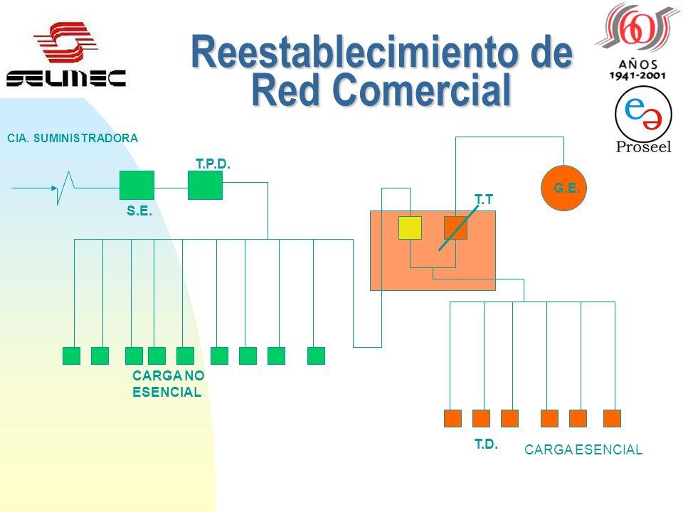 Reestablecimiento de Red Comercial S.E.T.P.D. CARGA NO ESENCIAL CIA.
