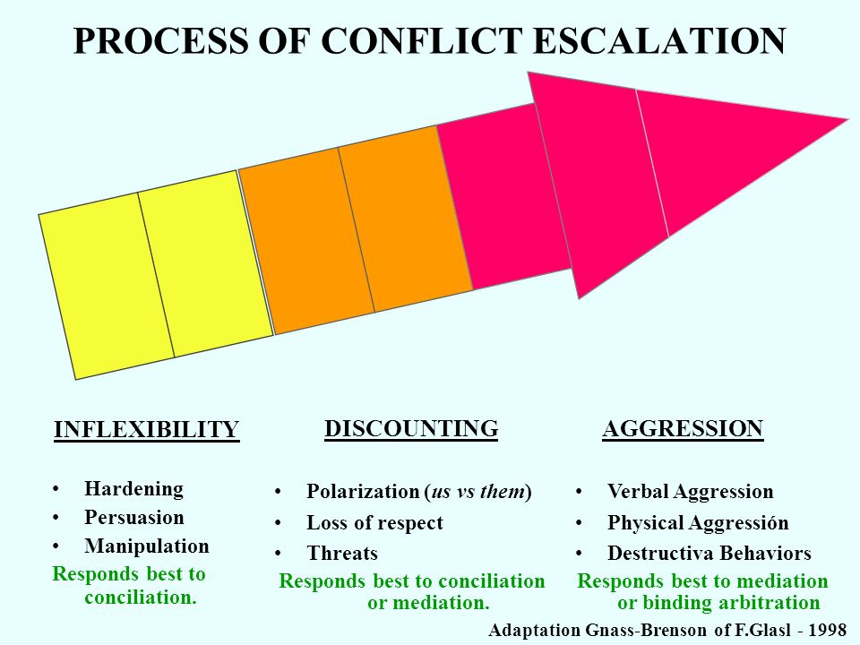 PROCESS OF CONFLICT ESCALATION Hardening Persuasion Manipulation Responds best to conciliation.