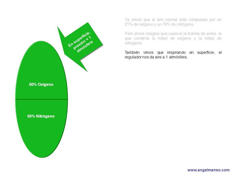 www.angelmanso.com Esta presentación pertenece a Angel Manso Madrid, domingo 1 de octubre de 2006 Ya vimos que el aire normal está compuesto por un 21% de oxígeno y un 79% de nitrógeno.