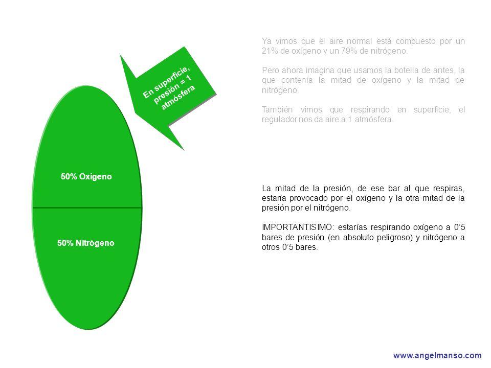 www.angelmanso.com Esta presentación pertenece a Angel Manso Madrid, domingo 1 de octubre de 2006 Ya vimos que el aire normal está compuesto por un 21