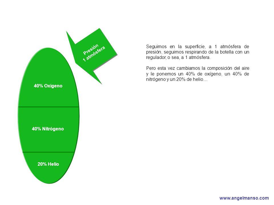 www.angelmanso.com Esta presentación pertenece a Angel Manso Madrid, domingo 1 de octubre de 2006 40% Oxígeno 40% Nitrógeno Presión 1 atmósfera 20% He