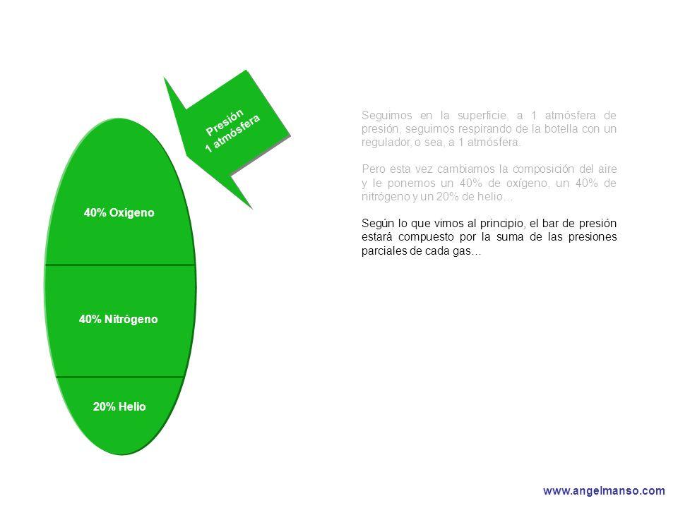 www.angelmanso.com Esta presentación pertenece a Angel Manso Madrid, domingo 1 de octubre de 2006 40% Oxígeno 40% Nitrógeno Presión 1 atmósfera 20% Helio Seguimos en la superficie, a 1 atmósfera de presión, seguimos respirando de la botella con un regulador, o sea, a 1 atmósfera.