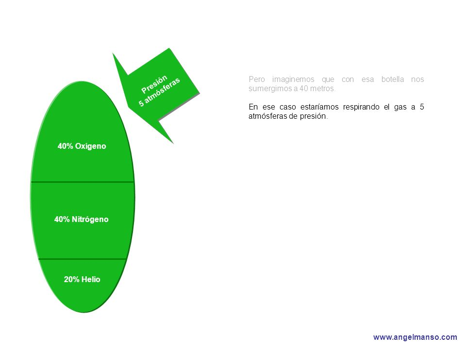 www.angelmanso.com Esta presentación pertenece a Angel Manso Madrid, domingo 1 de octubre de 2006 40% Oxígeno 40% Nitrógeno Presión 5 atmósferas 20% Helio Pero imaginemos que con esa botella nos sumergimos a 40 metros.