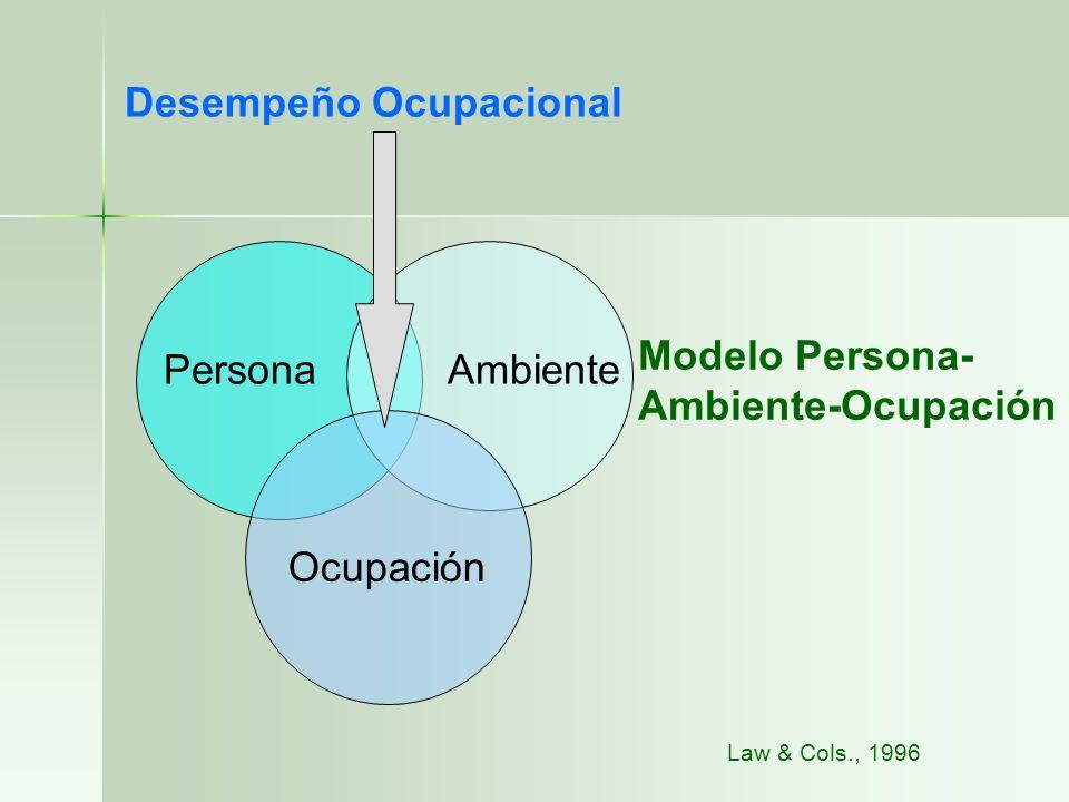 Desempeño Ocupacional PersonaAmbiente Ocupación Modelo Persona- Ambiente-Ocupación Law & Cols., 1996
