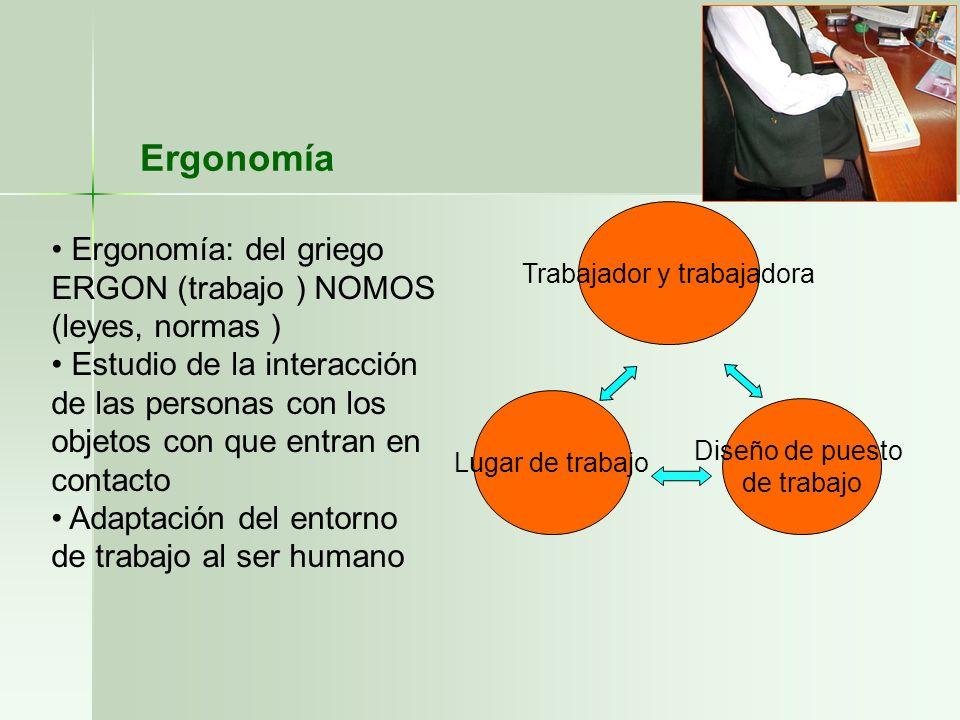 Ergonomía Ergonomía: del griego ERGON (trabajo ) NOMOS (leyes, normas ) Estudio de la interacción de las personas con los objetos con que entran en co