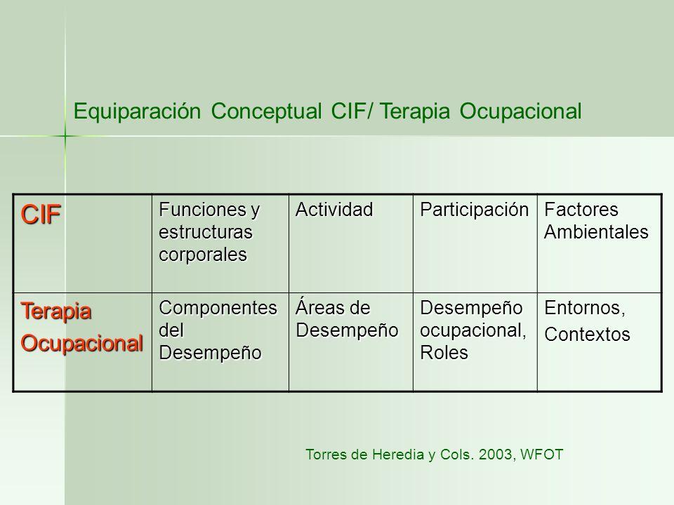 CIF Funciones y estructuras corporales ActividadParticipación Factores Ambientales TerapiaOcupacional Componentes del Desempeño Áreas de Desempeño Des
