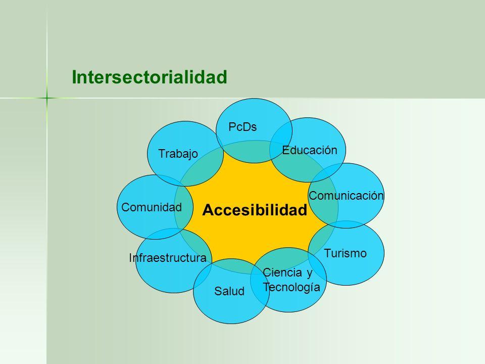 Accesibilidad Trabajo Salud PcDs Educación Comunidad Infraestructura Comunicación Turismo Intersectorialidad Ciencia y Tecnología