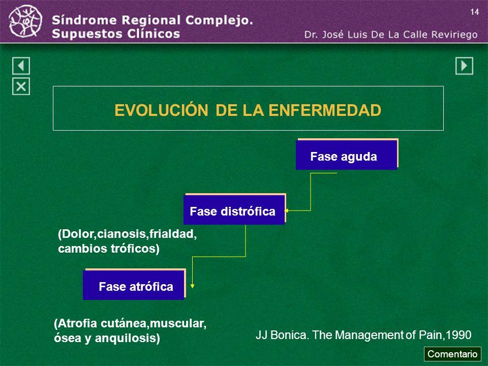 JJ Bonica. The Management of Pain,1990 Fase agudaFase distróficaFase atrófica (Dolor,cianosis,frialdad, cambios tróficos) (Atrofia cutánea,muscular, ó