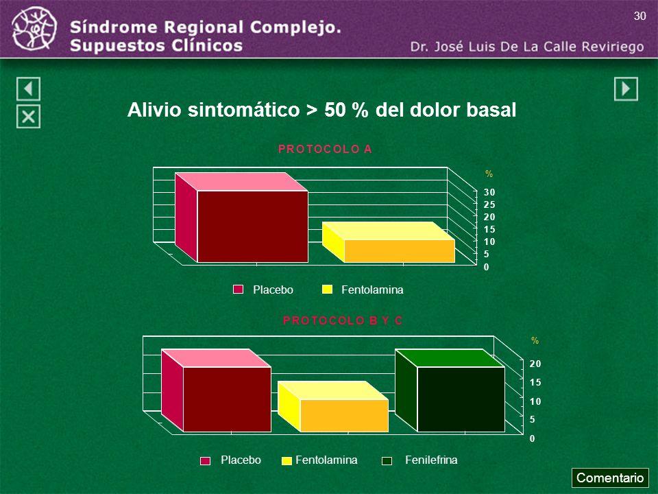 PROTOCOLO A 0 5 10 15 20 25 30 % Placebo Fentolamina PROTOCOLO B Y C 0 5 10 15 20 % PlaceboFentolaminaFenilefrina Alivio sintomático > 50 % del dolor