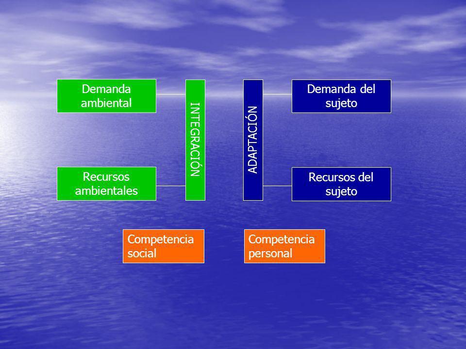 Demanda ambiental Recursos ambientales INTEGRACIÓNDemanda del sujeto Recursos del sujeto ADAPTACIÓN Competencia personal Competencia social