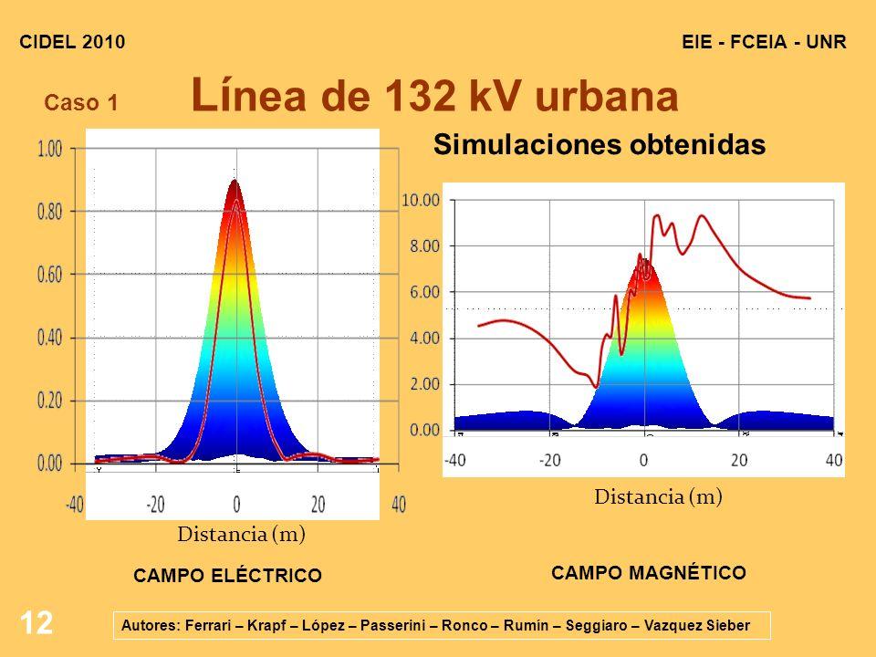 12 EIE - FCEIA - UNRCIDEL 2010 Autores: Ferrari – Krapf – López – Passerini – Ronco – Rumín – Seggiaro – Vazquez Sieber CAMPO ELÉCTRICO Distancia (m) Caso 1 Lí nea de 132 kV urbana Distancia (m) CAMPO MAGNÉTICO Simulaciones obtenidas