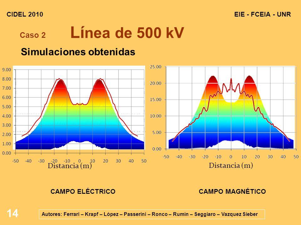 14 EIE - FCEIA - UNRCIDEL 2010 Autores: Ferrari – Krapf – López – Passerini – Ronco – Rumín – Seggiaro – Vazquez Sieber Caso 2 Lí nea de 500 kV Distancia (m) CAMPO ELÉCTRICO Distancia (m) CAMPO MAGNÉTICO Simulaciones obtenidas