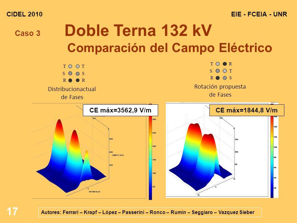 17 EIE - FCEIA - UNRCIDEL 2010 Autores: Ferrari – Krapf – López – Passerini – Ronco – Rumín – Seggiaro – Vazquez Sieber Caso 3 Doble Terna 132 kV Comparación del Campo Eléctrico R S S T T R Rotación propuesta de Fases R S T Distribucionactual de Fases CE máx=3562,9 V/mCE máx=1844,8 V/m