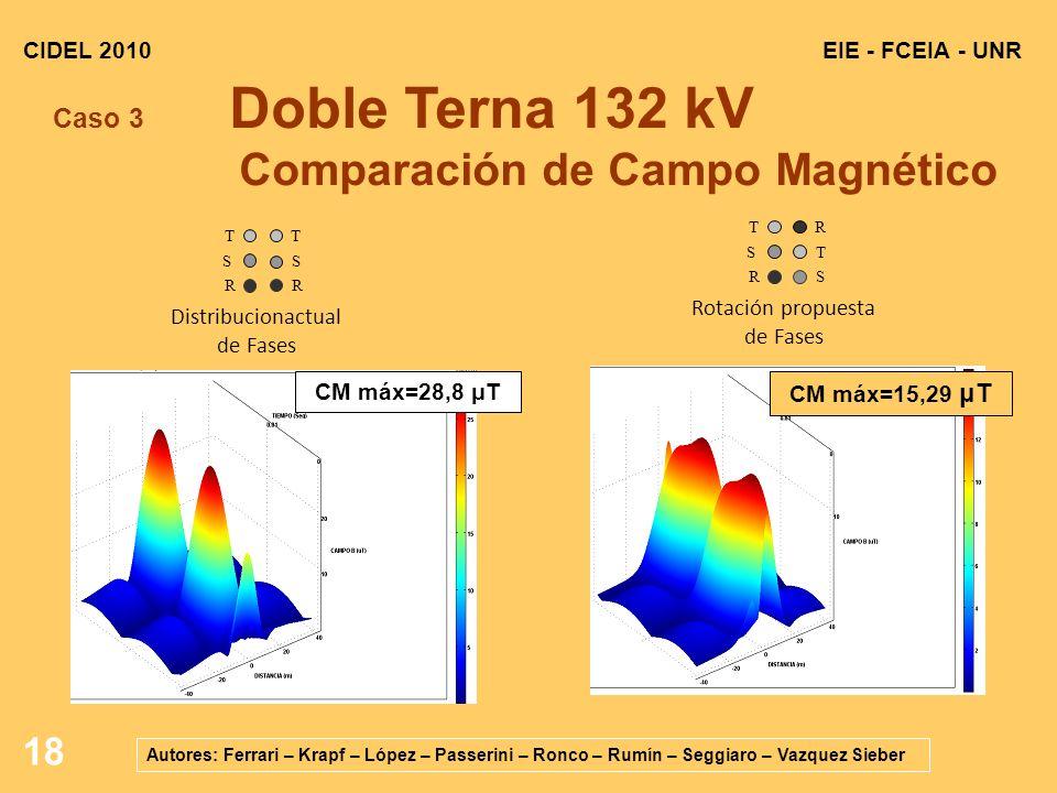 18 EIE - FCEIA - UNRCIDEL 2010 Autores: Ferrari – Krapf – López – Passerini – Ronco – Rumín – Seggiaro – Vazquez Sieber Caso 3 Doble Terna 132 kV Comparación de Campo Magnético R S T Distribucionactual de Fases R S S T T R Rotación propuesta de Fases CM máx=28,8 μT CM máx=15,29 μT