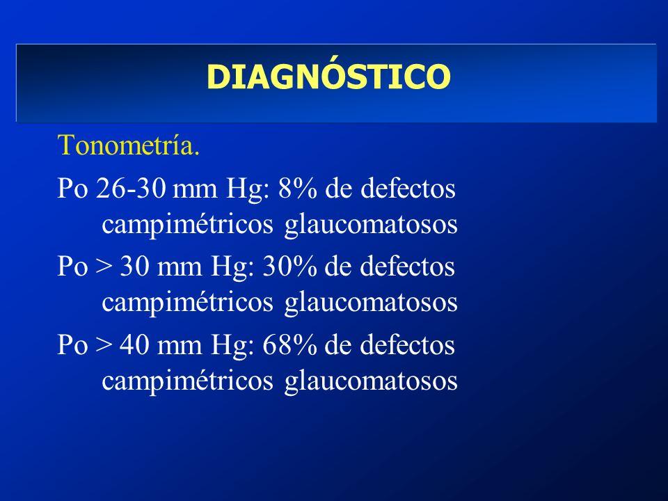 DIAGNÓSTICO Tonometría. Po 26-30 mm Hg: 8% de defectos campimétricos glaucomatosos Po > 30 mm Hg: 30% de defectos campimétricos glaucomatosos Po > 40