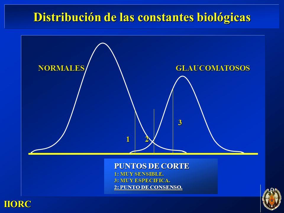 Distribución de las constantes biológicas IIORC GLAUCOMATOSOSNORMALES 12 3 PUNTOS DE CORTE 1: MUY SENSIBLE. 3: MUY ESPECIFICA. 2: PUNTO DE CONSENSO.