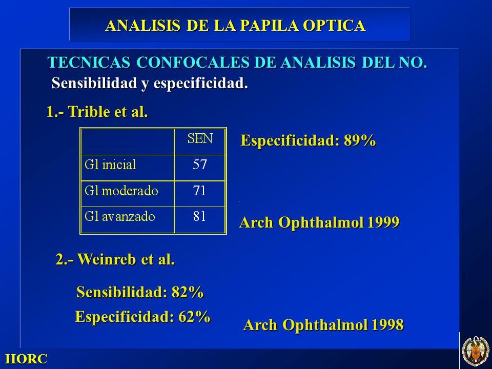 . IIORC TECNICAS CONFOCALES DE ANALISIS DEL NO. Sensibilidad y especificidad. 1.- Trible et al. Arch Ophthalmol 1999 Especificidad: 89% 2.- Weinreb et