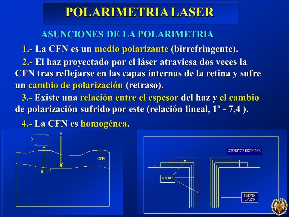 ASUNCIONES DE LA POLARIMETRIA POLARIMETRIA LASER 1.- La CFN es un medio polarizante (birrefringente). 2.- El haz proyectado por el láser atraviesa dos