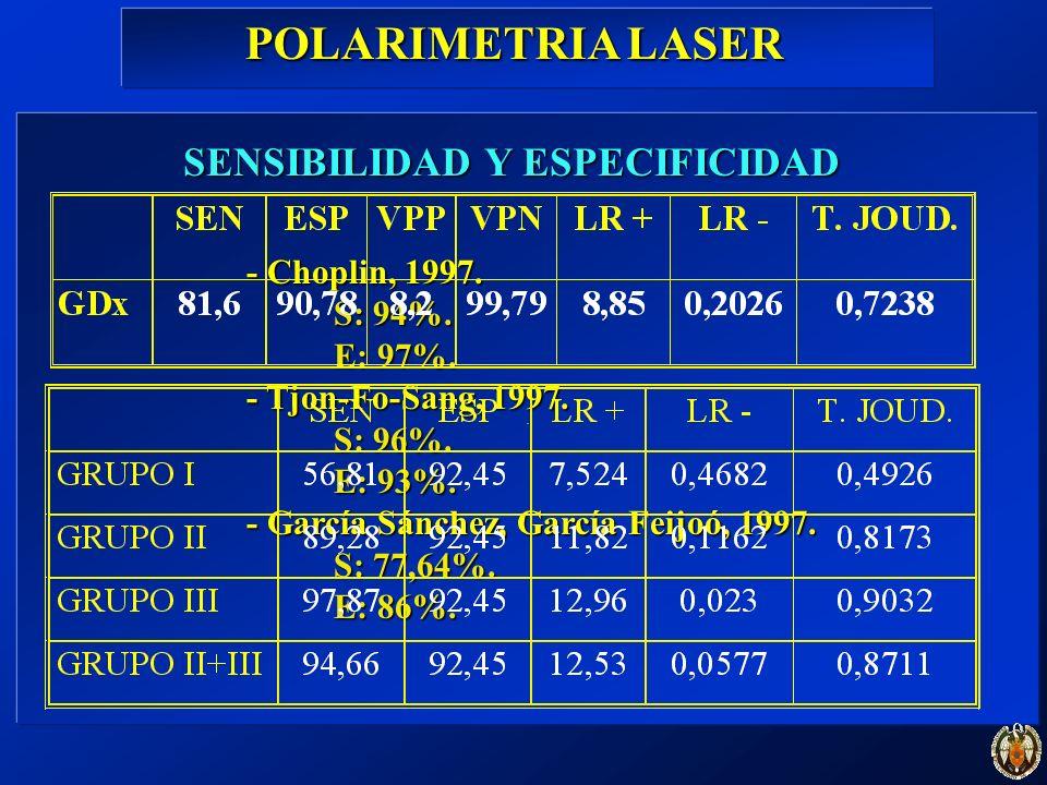 . SENSIBILIDAD Y ESPECIFICIDAD - Choplin, 1997. S: 94%. E: 97%. - Tjon-Fo-Sang, 1997. S: 96%. E: 93%. - García Sánchez, García Feijoó, 1997. S: 77,64%