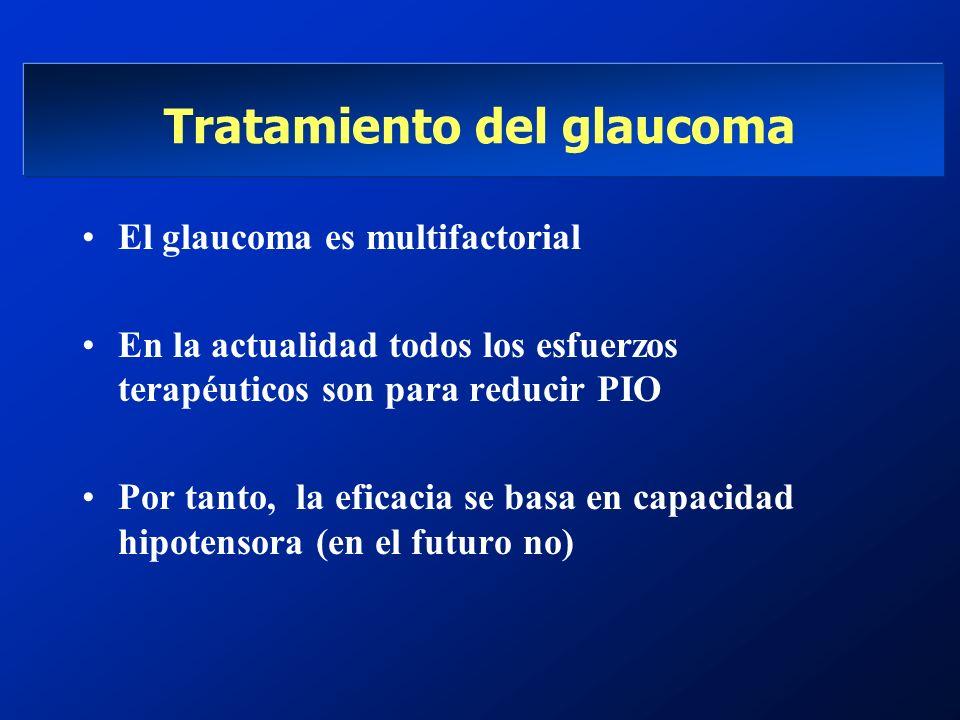 Tratamiento del glaucoma El glaucoma es multifactorial En la actualidad todos los esfuerzos terapéuticos son para reducir PIO Por tanto, la eficacia s