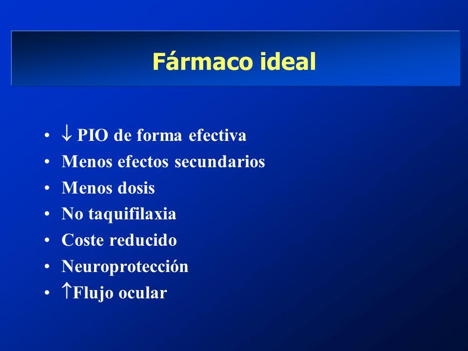 Fármaco ideal PIO de forma efectiva Menos efectos secundarios Menos dosis No taquifilaxia Coste reducido Neuroprotección Flujo ocular