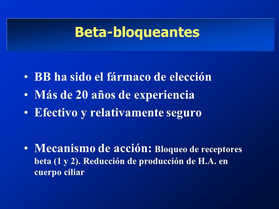 Beta-bloqueantes BB ha sido el fármaco de elección Más de 20 años de experiencia Efectivo y relativamente seguro Mecanismo de acción: Bloqueo de recep