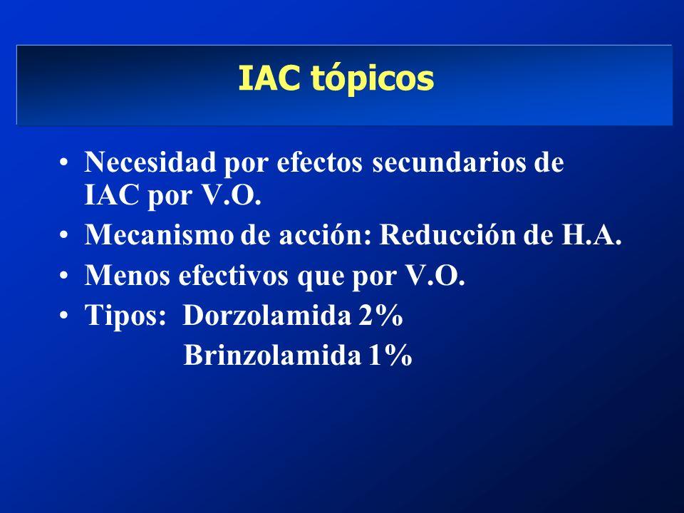 IAC tópicos Necesidad por efectos secundarios de IAC por V.O. Mecanismo de acción: Reducción de H.A. Menos efectivos que por V.O. Tipos: Dorzolamida 2