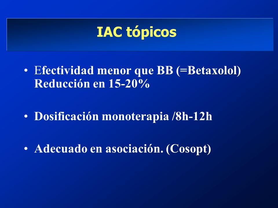 IAC tópicos Efectividad menor que BB (=Betaxolol) Reducción en 15-20% Dosificación monoterapia /8h-12h Adecuado en asociación. (Cosopt)