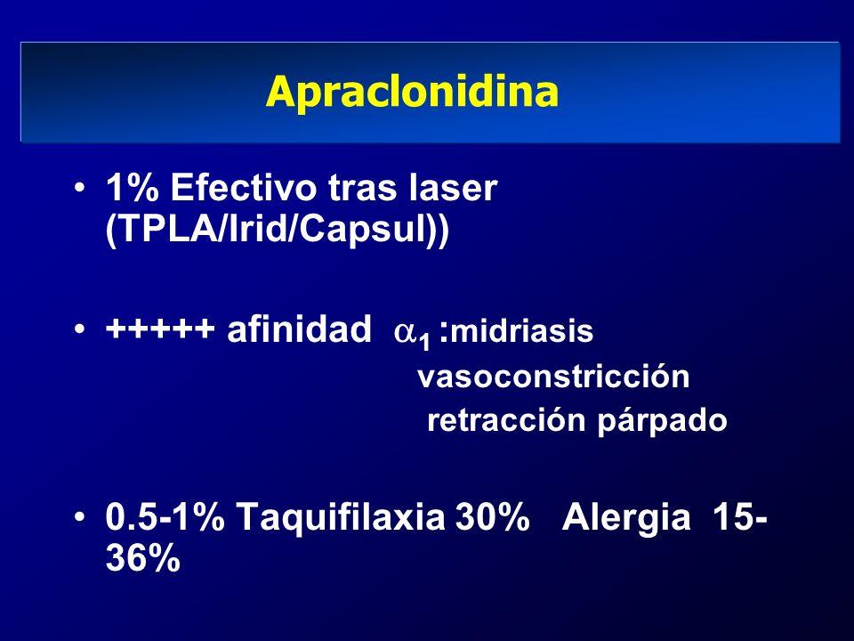 Apraclonidina 1% Efectivo tras laser (TPLA/Irid/Capsul)) +++++ afinidad 1 : midriasis vasoconstricción retracción párpado 0.5-1% Taquifilaxia 30% Aler